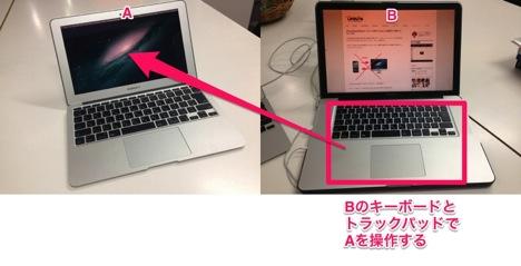 BのキーボードとトラックパッドでAを操作する